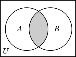 Options trading and probability venn